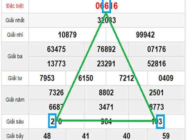 Cách soi cầu lô hình tam giác hiệu quả nhất