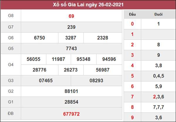 Thống kê XSGL 5/3/2021 tổng hợp những cặp lô đẹp thứ 6