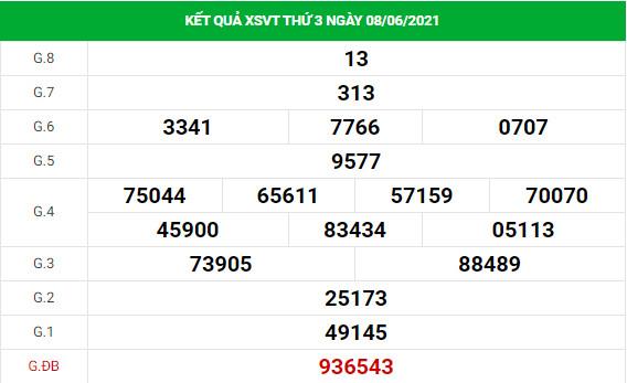 Phân tích XSVT 14/6/2021 hôm nay thứ 3 chính xác đầy đủ