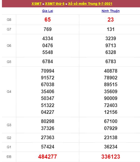 Thống kê KQXSMT ngày 16/7/2021 dựa trên kết quả kì trước